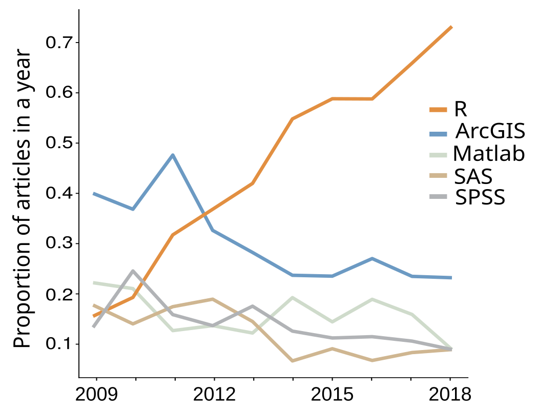 Main software used in Movement Ecology in the past ten years (2009–2018)