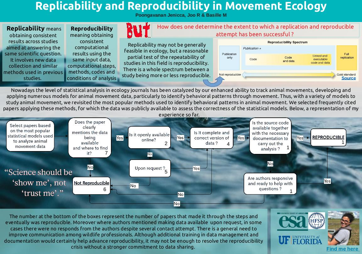 Replicability and Reproducibility in Movement Ecology.